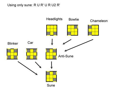 tutorial permainan rubik kubus rubik permainan otak yang mengasyikkan berbagai