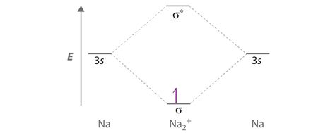 section 481 a delocalized bonding and molecular orbitals
