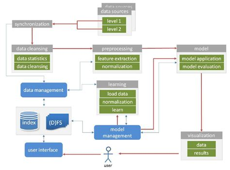 software layer diagram overview new data mining software architecture applied