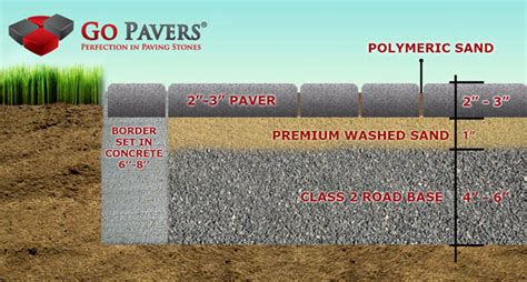 How To Install Paver Patio How To Install Pavers And Why Paving Stones By Go Pavers