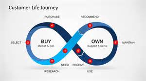 customer life journey powerpoint diagram slidemodel