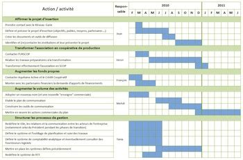Modèle Plan D Commercial Marketing Le Planning Pour Organiser Plan D Actions Commercial E