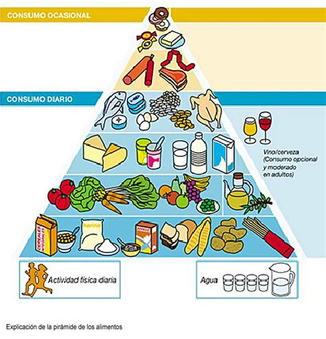 piramides de los alimentos pir 225 mide alimenticia comida saludable