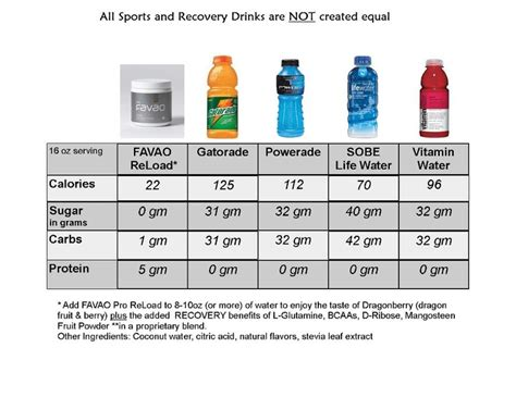 d ribose energy drink not all sports drinks are created equal xango favao