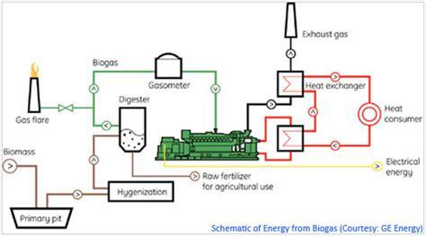 gas engine gas engine generator working principle
