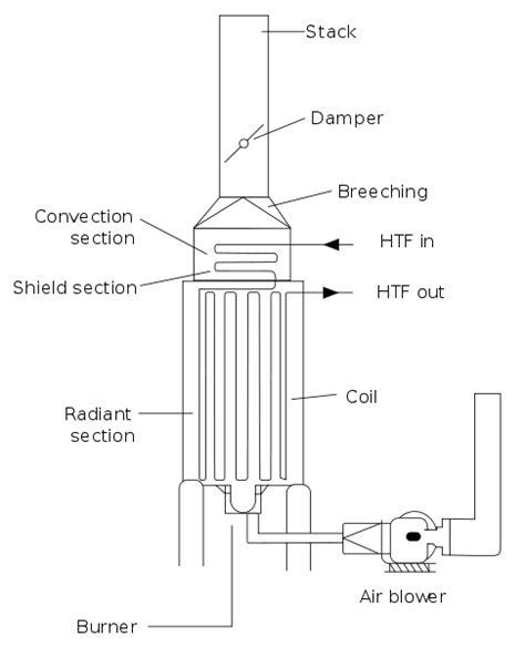 file furnace2 en svg wikimedia commons