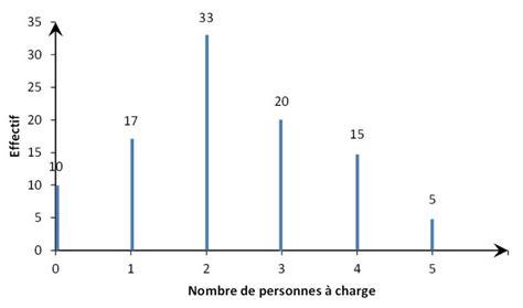 decoder un diagramme en baton statistique descriptive univari 233 e repr 233 sentations