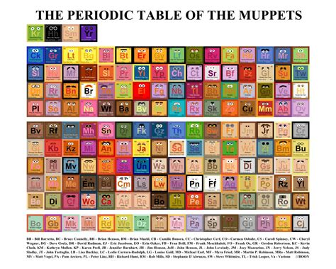 an epic periodic table of the muppets nerdist