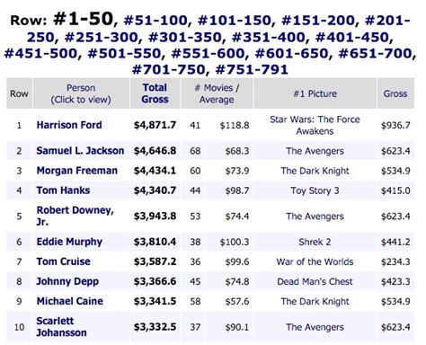 box office 2016 mojo scarlett johansson named as top grossing movie actress of