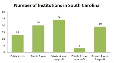 Of South Carolina Mba Tuition by Colleges And Universities In South Carolina Sc