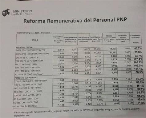 sueldo de un pnp p 233 rez guadalupe polic 237 as de 20 a 241 os reci 233 n egresados