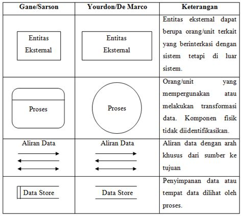 cara membuat diagram dfd data flow diagram di microsoft manajemen informatika pengertian dan contoh dari data
