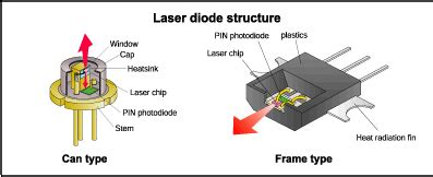 laser diode characteristics optical communication basic elements of fiber optic communication system and it s working