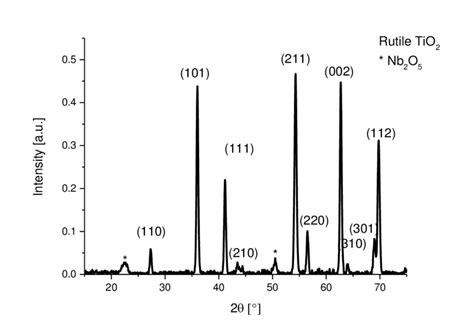 xrd pattern of rutile 2 xrd pattern of niobium doped rutile titania free