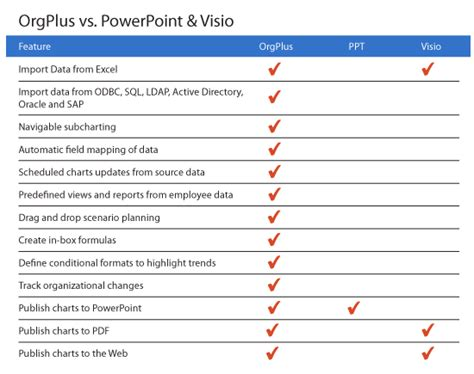 powerpoint visio orgplus vs ppt and visio altula