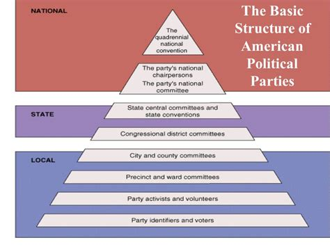 political organizing political parties chapter 12 o connor and sabato american