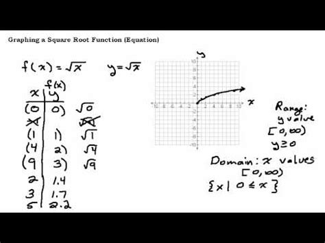 Domain Range Not A Function