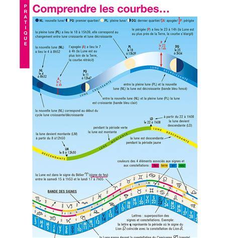 Calendrier Lunaire Jardin 2017 Calendrier Lunaire 2017 Ferme De Sainte Marthe