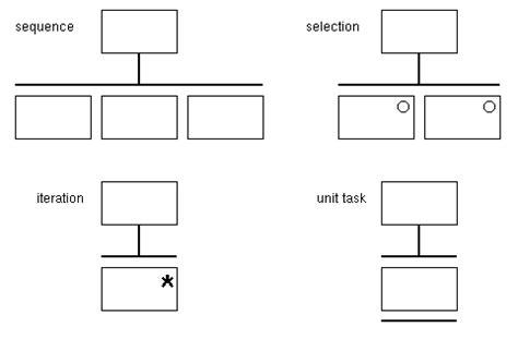 hta layout exles task analysis