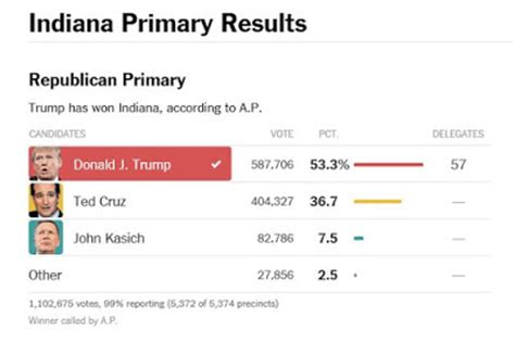 new york times primary results regulus star notes hoosier daddy why donald trump or