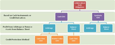 cdo structure diagram collateralized debt obligations cdos and collateralized