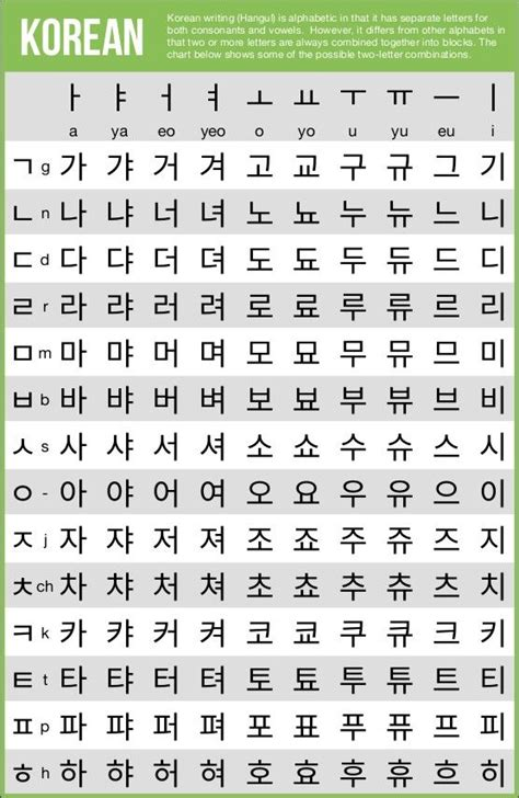 4 Letter Korean Words writing systems of the world lingua aprender coreano e
