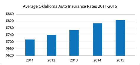 best insurance rates best car insurance rates in oklahoma quotewizard