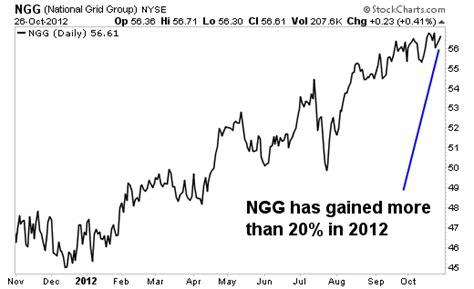 Image result for ngg stock