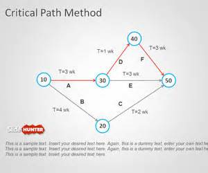 critical path templates free sqert project management model template for