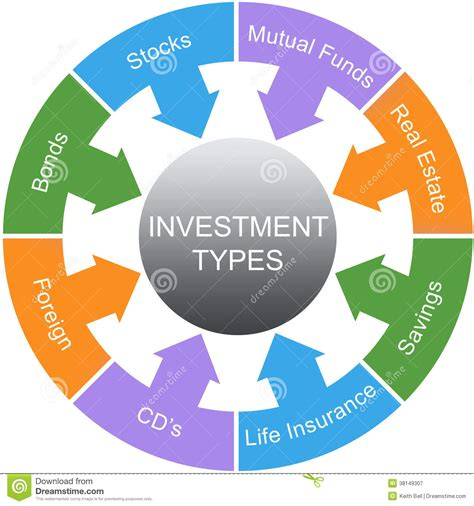 types meaning investment types word circle concept royalty free stock