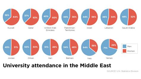 Top Mba Universities In Middile East by Mideast Beat In Education Lose Out At Work