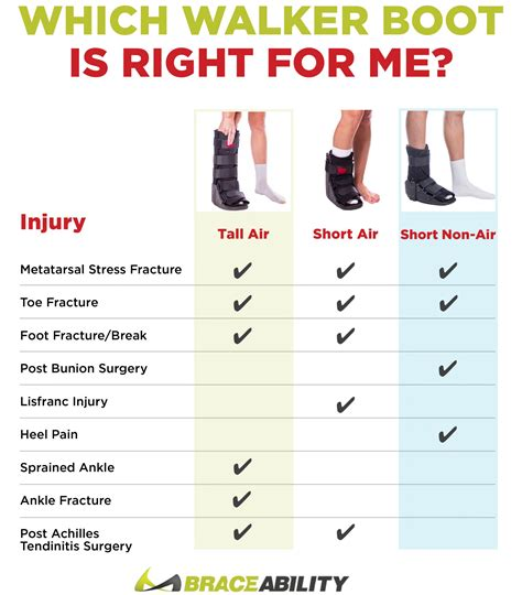 which is right for me which walker boot is right for me