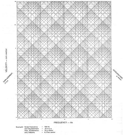Vibration Nomograph
