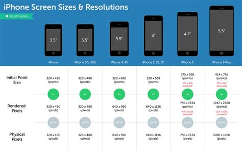 iphone screen sizes resolutions visual ly