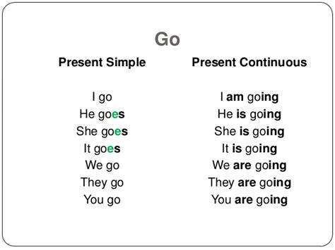 Goes Simple verb conjugation