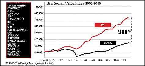 design management effect does design thinking actually work