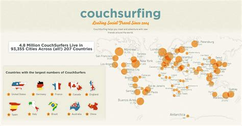 couch surfig couchsurfing sharingame