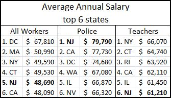 How Much Do Officers Make by The State Will Gov Christie Take On Jersey Cops