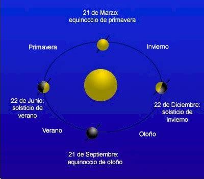 imagenes de solsticio invierno proyecto biosfera
