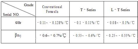 resistors with low temperature coefficient resistor low temperature coefficient 28 images ptc thermistor positive temperature