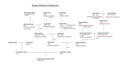 Emma Watson Family Tree   301 moved permanently