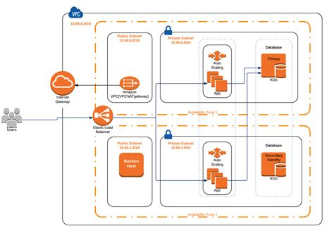 Launch Your App With The Aws Startup Kit Aws Startups Blog Microservice Documentation Template