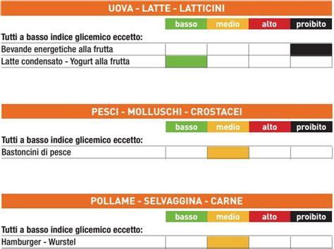indice glicemico degli alimenti la tabella degli indici glicemici degli alimenti