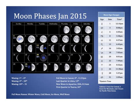 Moon Calendar January 2015 Moon Phases Auntie Moon