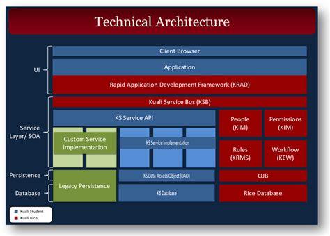 technical architecture diagram technical architecturedenenasvalencia