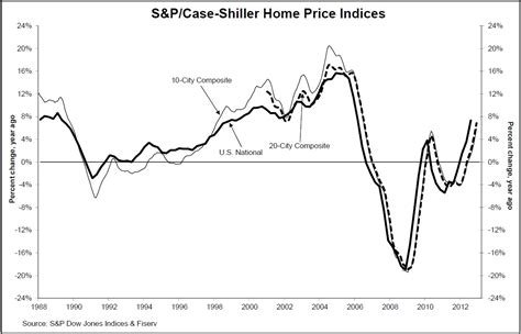 shiller home price indices home prices closed out a