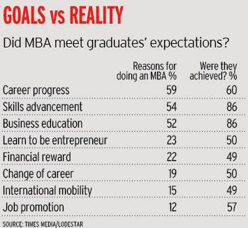 Ms In Entrepreneurship Vs Mba by Ranking The Mbas Which Business School Is In The Driving