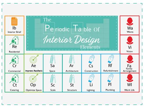 Interior Design Elements by The Periodic Table Of Interior Design Elements The Luxpad