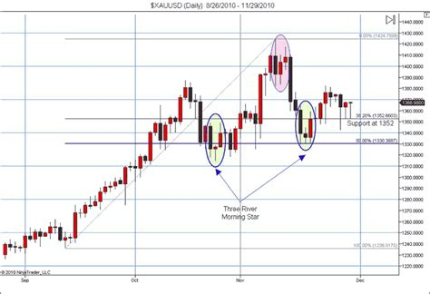 candlestick pattern for gold kitco commentaries