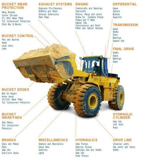 Alat Berat Wheel Loader pengertian wheel loader fungsi dan bagian bagiannya alat